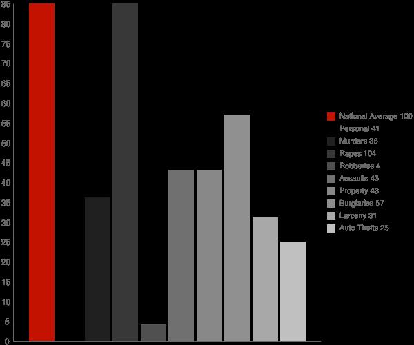 Robie Creek ID Crime Statistics