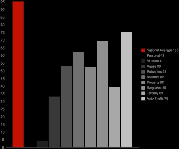 American Canyon CA Crime Statistics