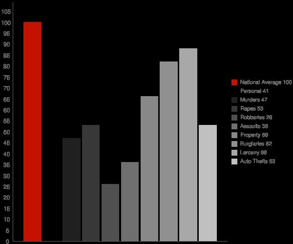 Sebastopol CA Crime Statistics