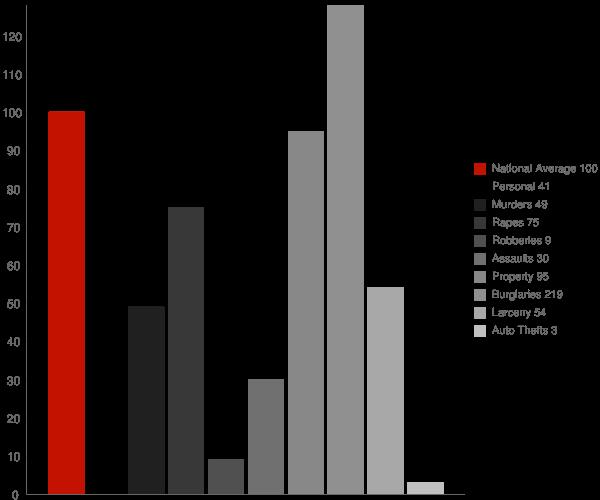 Buxton NC Crime Statistics
