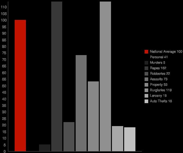 Prentiss MS Crime Statistics