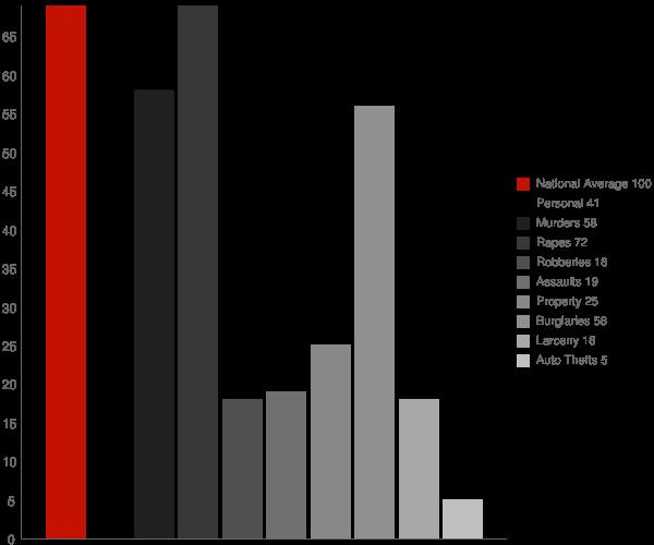 Parksdale CA Crime Statistics