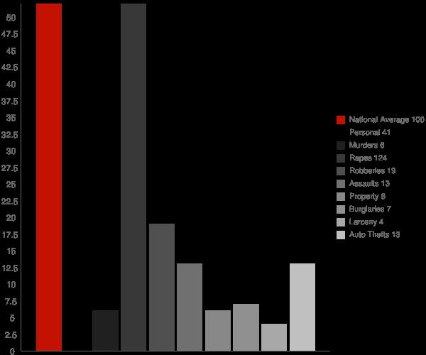 Pine Mountain Lake CA Crime Statistics