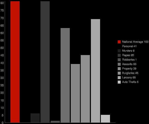 Ticonderoga NY Crime Statistics