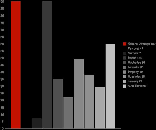 Paddock Lake WI Crime Statistics