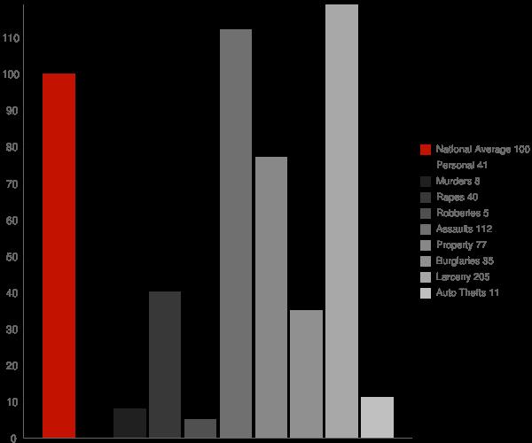 Dansville NY Crime Statistics
