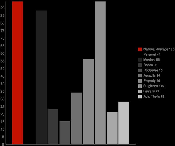 Mineral Springs NC Crime Statistics