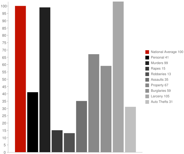 Despard WV Crime Statistics