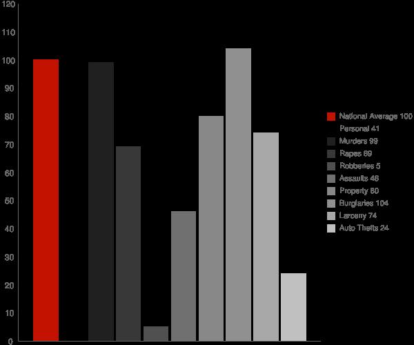 Enfield NH Crime Statistics