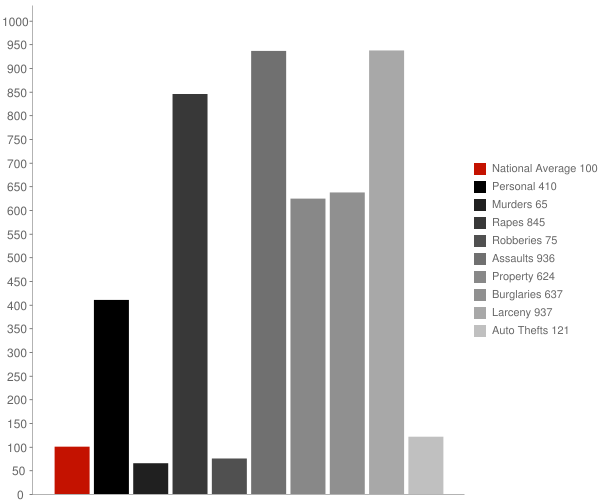 Kodiak Station AK Crime Statistics