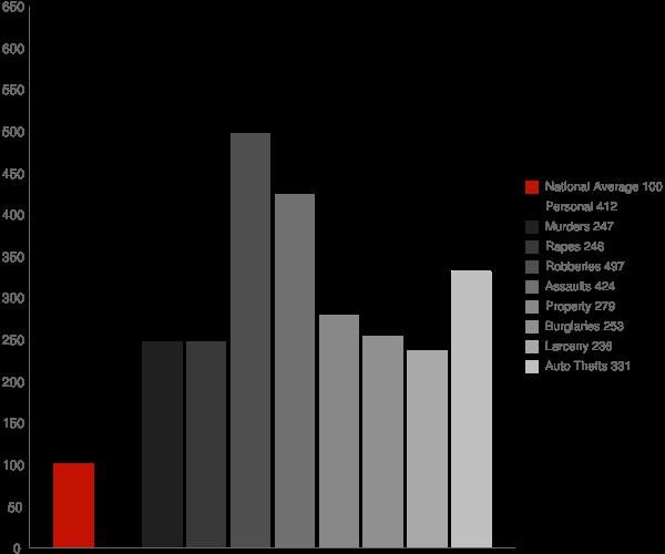 Tampa FL Crime Statistics