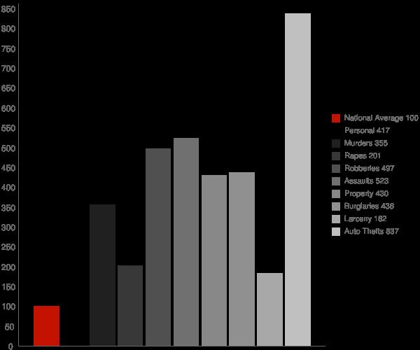 Croom MD Crime Statistics