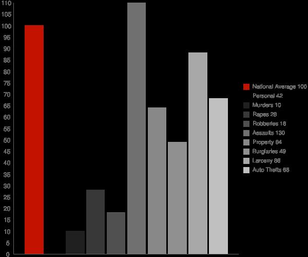 Wyandotte MI Crime Statistics
