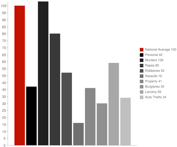 Byram MS Crime Statistics