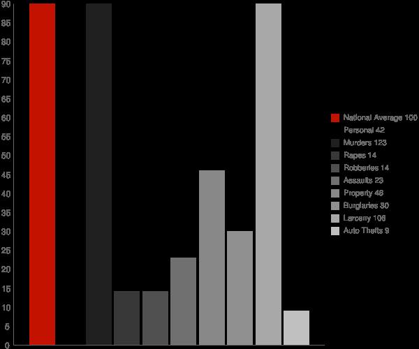 Palmyra NY Crime Statistics