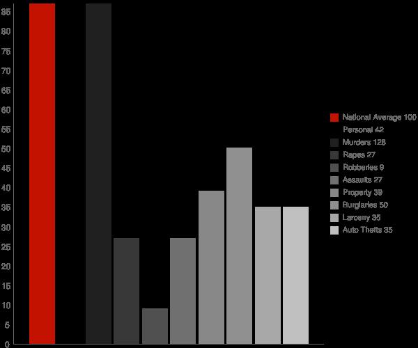 Molena GA Crime Statistics