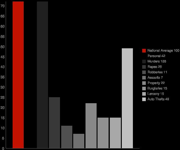 Gila Bend AZ Crime Statistics