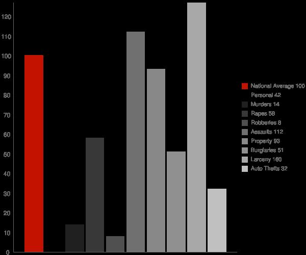 Rhinelander WI Crime Statistics