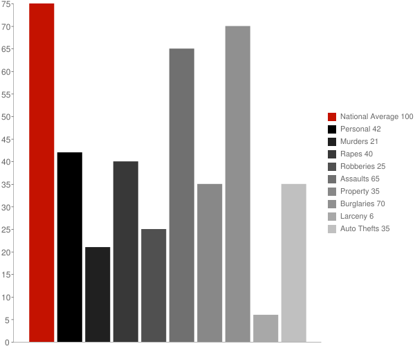 Riverside MD Crime Statistics