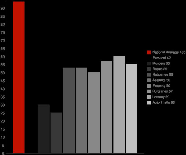 Tustin CA Crime Statistics