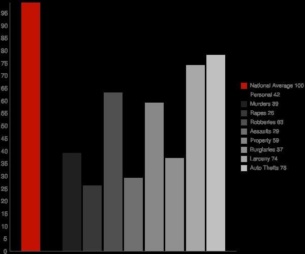 North Bethesda MD Crime Statistics