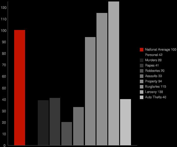 Tullahoma TN Crime Statistics