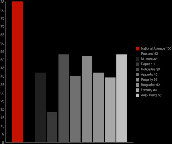 Upper Brookville NY Crime Statistics