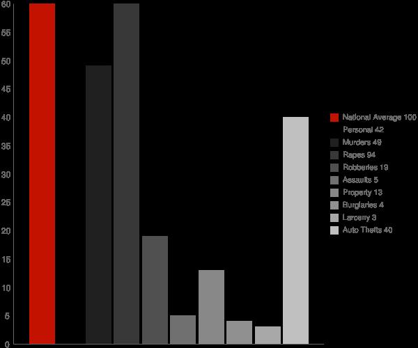 Oak View CA Crime Statistics