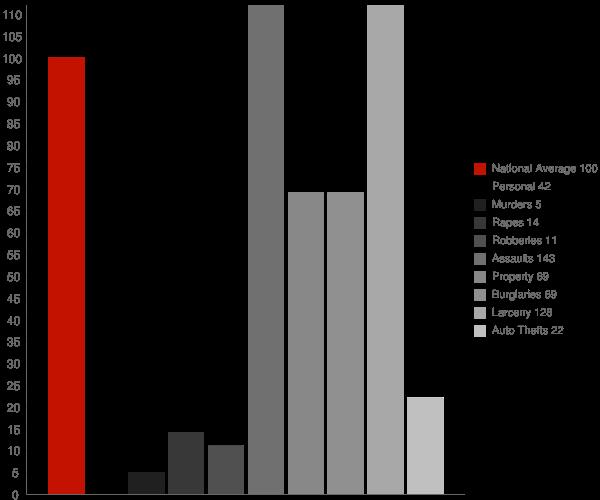 Jefferson City TN Crime Statistics