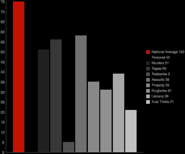 Weiser ID Crime Statistics