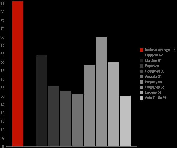 Joppatowne MD Crime Statistics