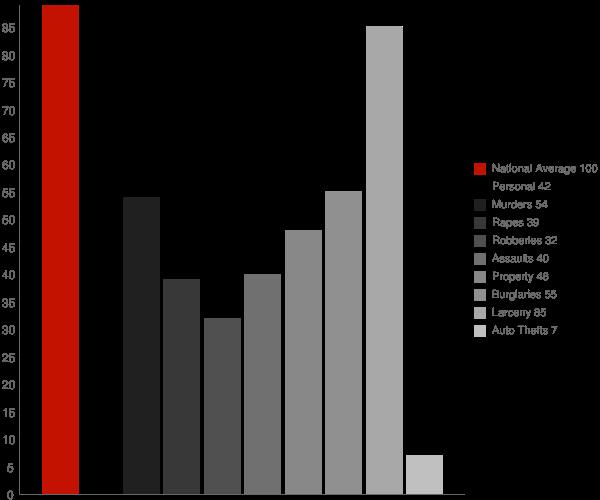 Lyons NY Crime Statistics