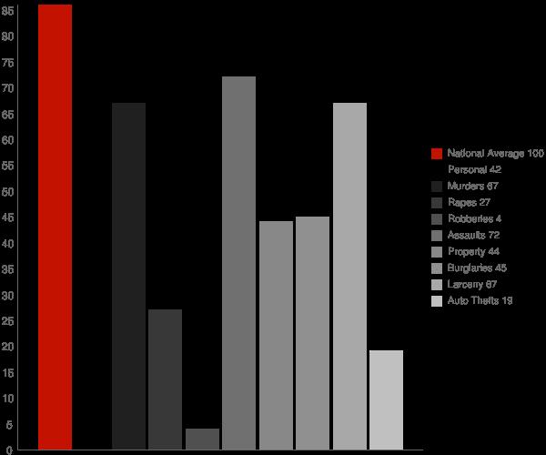 Corriganville MD Crime Statistics