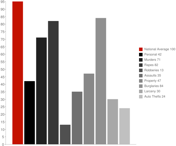 Newville AL Crime Statistics