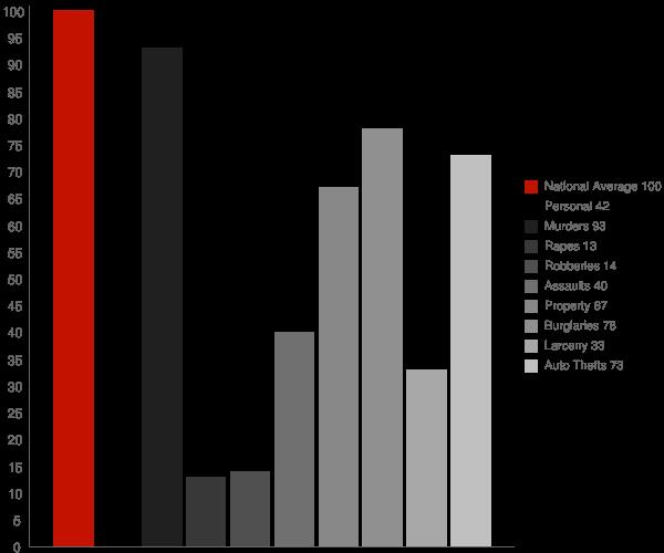 Mitchell Heights WV Crime Statistics