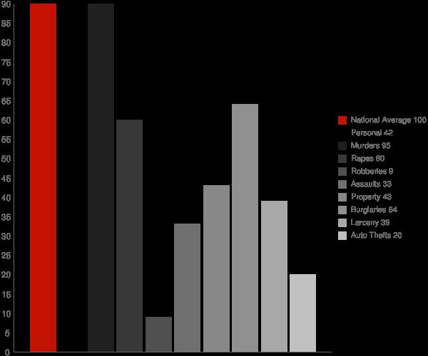 Calera AL Crime Statistics