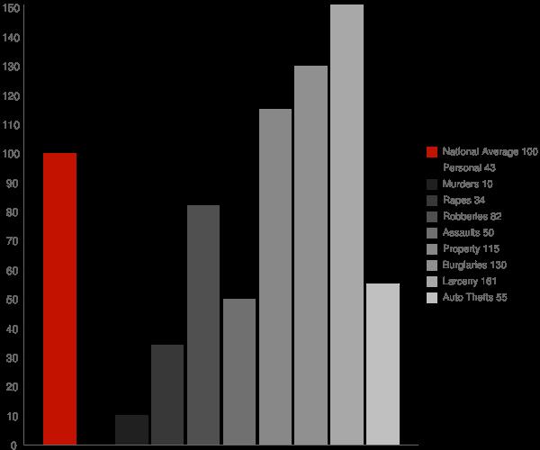 Richmond Hill GA Crime Statistics