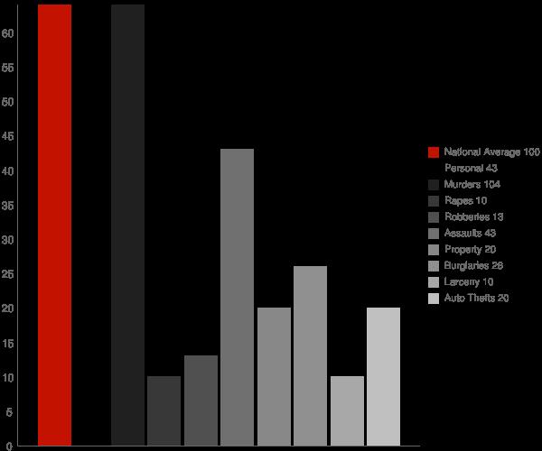 Cucumber WV Crime Statistics