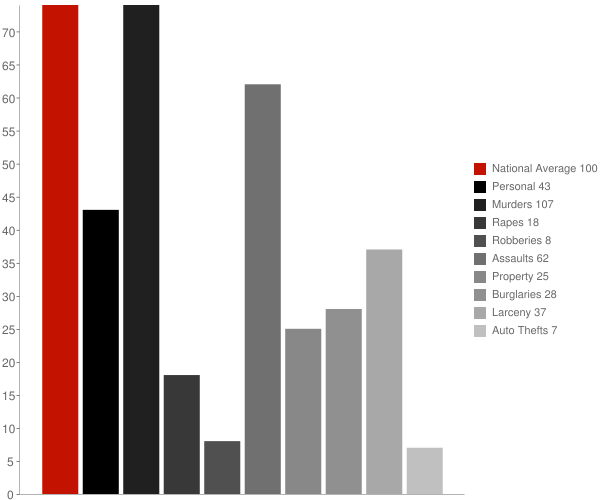 Hodge LA Crime Statistics