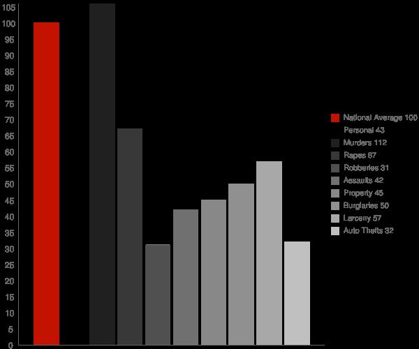 Benoit MS Crime Statistics