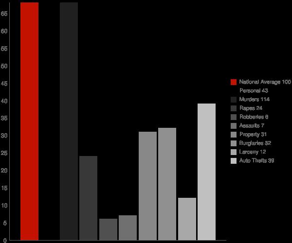 Ward AR Crime Statistics