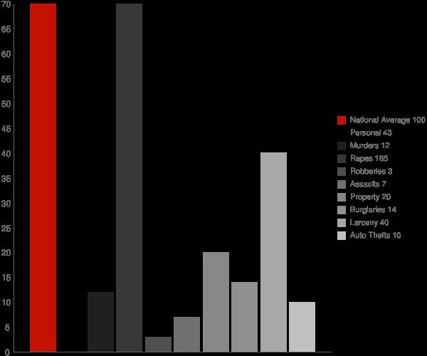 Allendale MI Crime Statistics