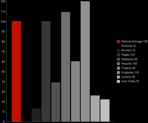 Bassfield MS Crime Statistics