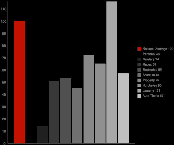 Palo Alto CA Crime Statistics
