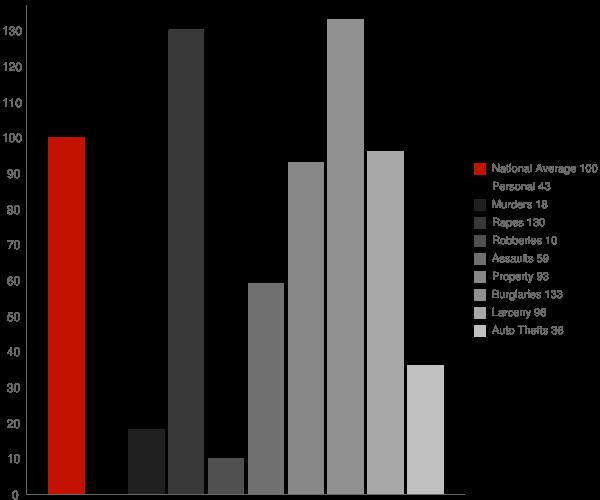 Garden City AL Crime Statistics