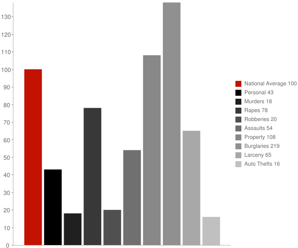 Woodridge NY Crime Statistics