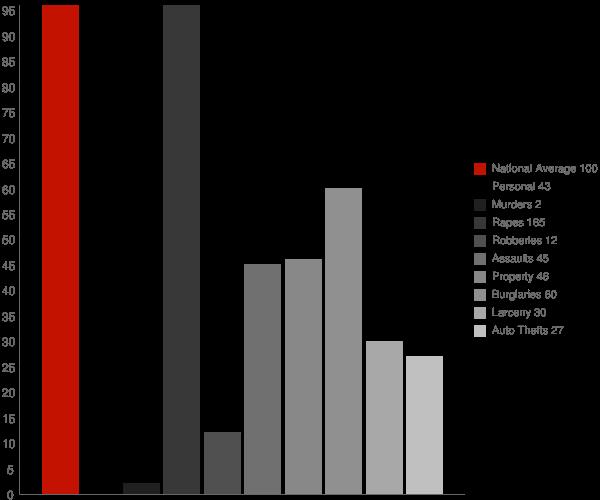 Osburn ID Crime Statistics