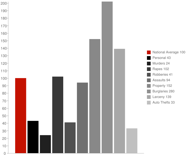 Amory MS Crime Statistics