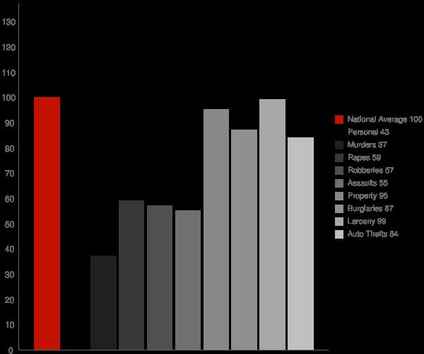 Fultondale AL Crime Statistics