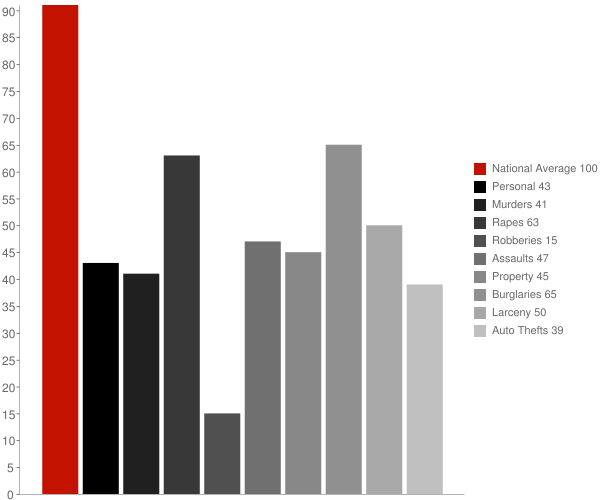 Carpinteria CA Crime Statistics
